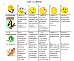 mind-map-rubric